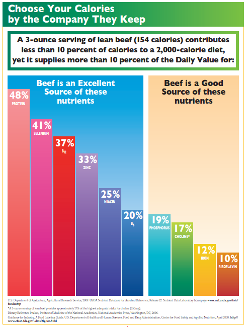 Caroline's Cues | Vitamins from beef via Beef Checkoff