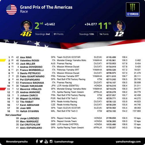 Hasil MotoGP Amerika 2019
