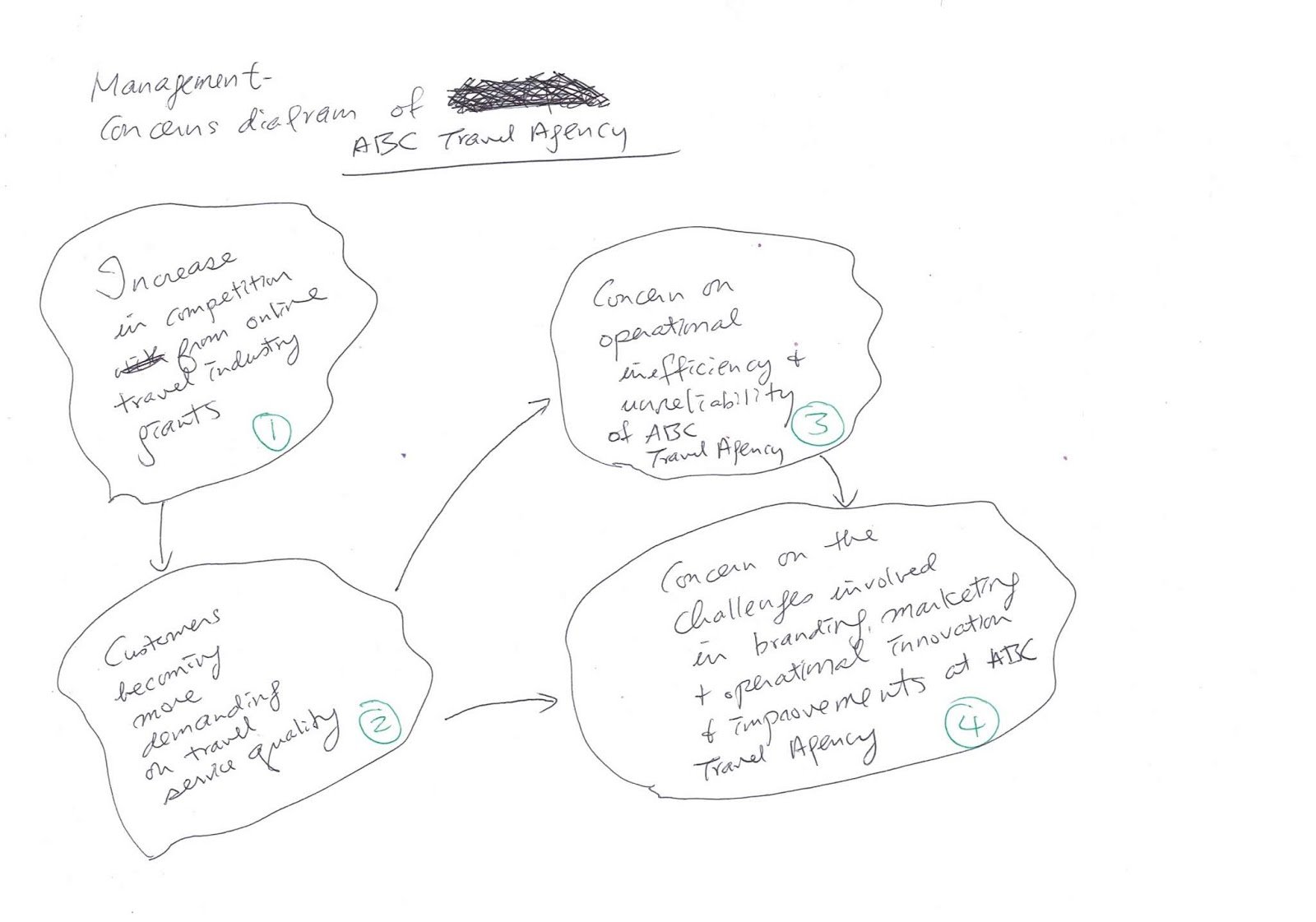 Joseph Kk Ho E Resources A Pair Of Diagrams In The Agile