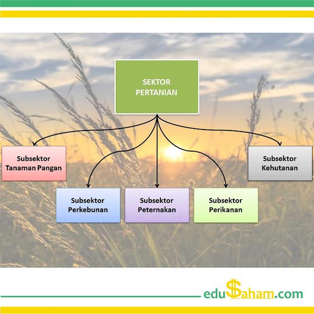Daftar Perusahaan Sektor Pertanian yang Terdaftar di BEI