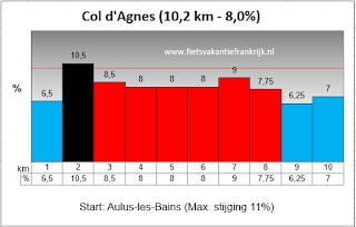 De Col d'Agnes zit dit jaar in de Tour de France