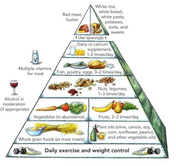 Cara Sederhana untuk Merencanakan, Menikmati, dan Menempel Diet Sehat