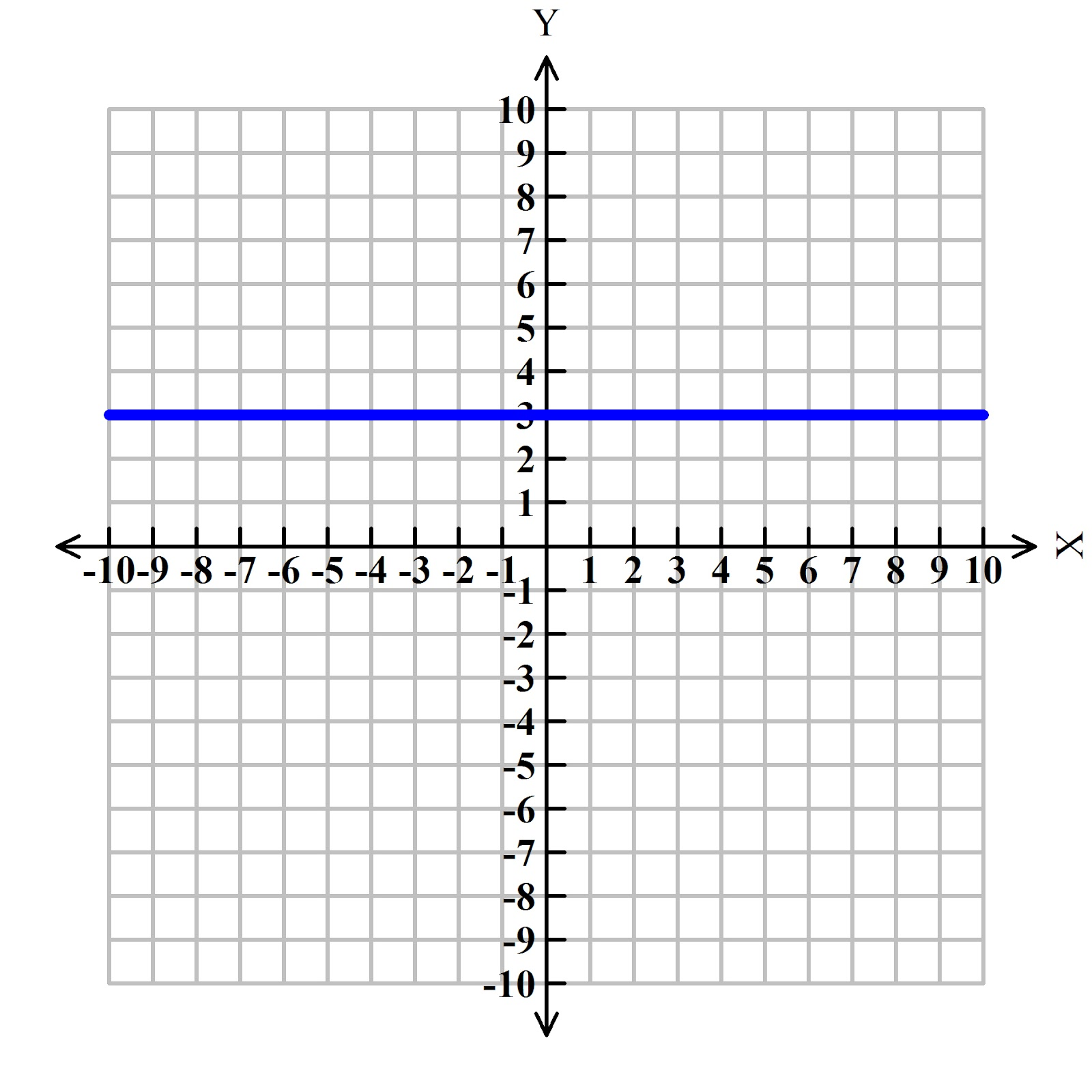 Graphing Linear Equations Linear Equations Have Four