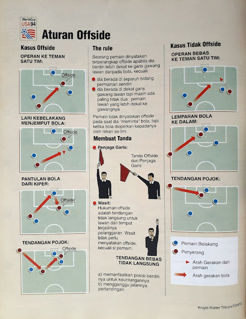 WORLD CUP USA 94 ATURAN OFFSIDE