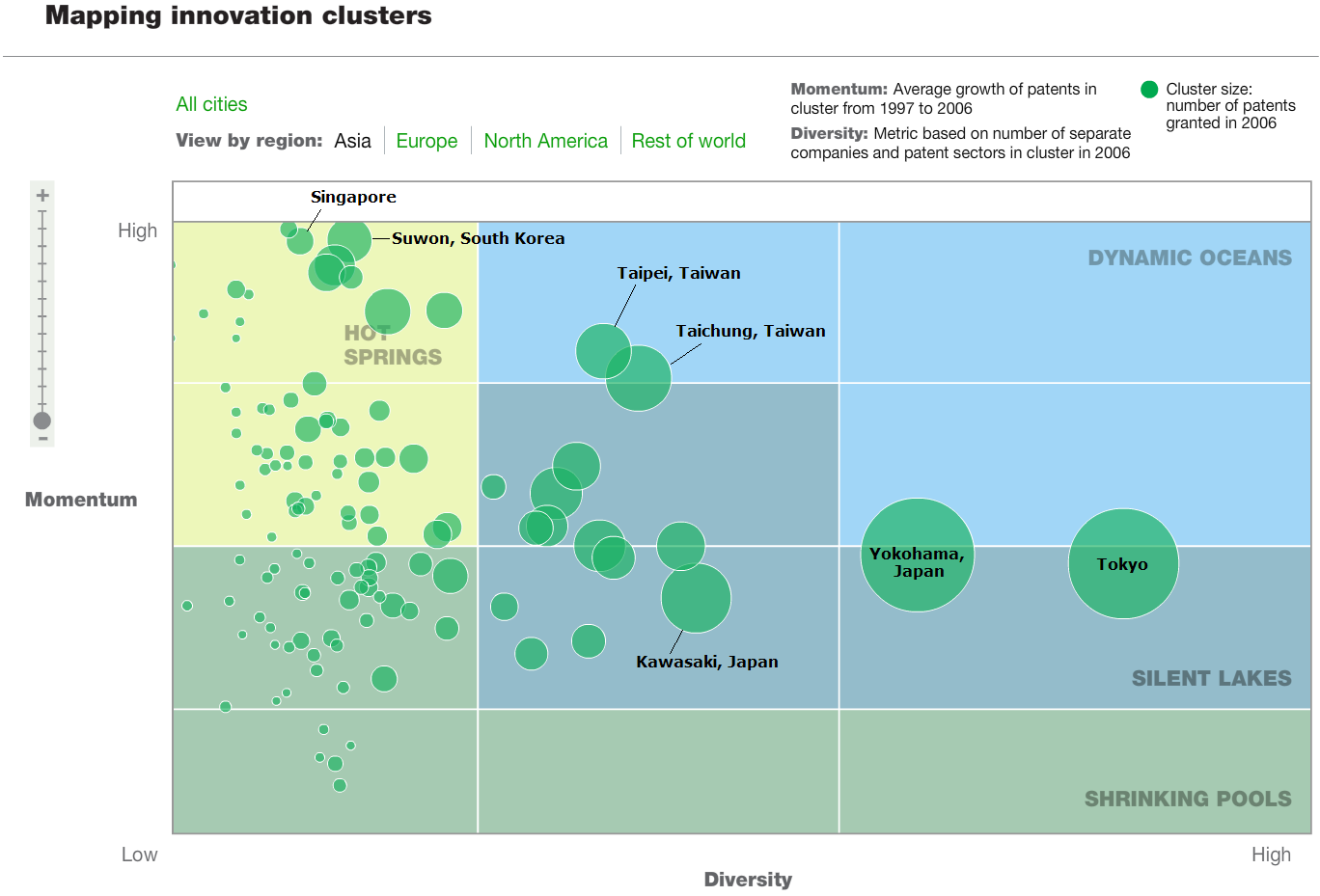 Asia Innovation Clusters