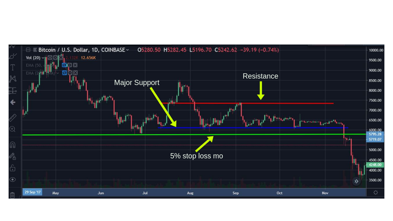 Stop loss bitcoin