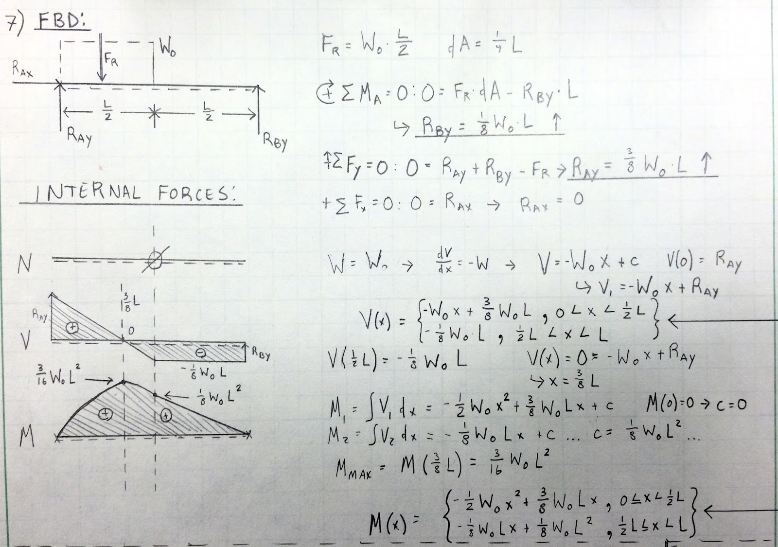 Engineering Mechanics Statics Problem Solutions And Walkthroughs 2015 Free Body Diagram The Shear Forcediagram Moment 5 7 Question Define Functions For Force Bending