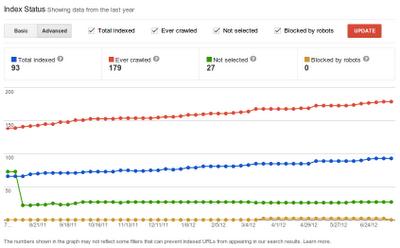 Google index 2