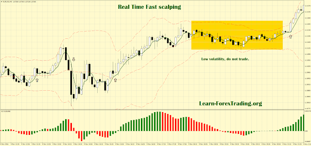 Real Time Fast scalping