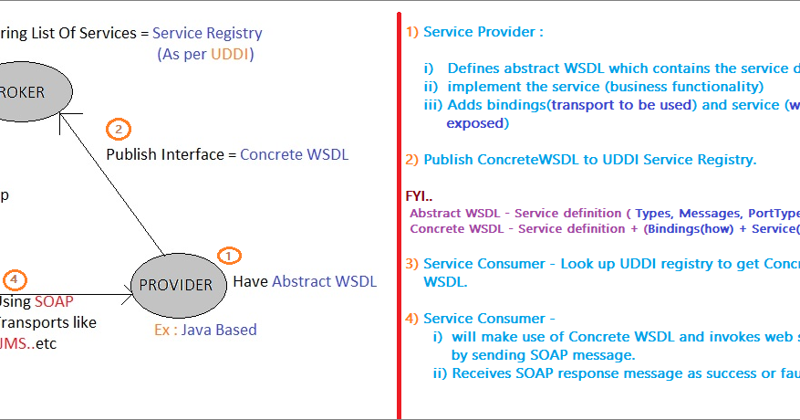 Overview of Web Services in TIBCO BW | Tech's Nib