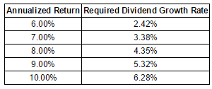 Target Corporation Gordon Growth Model Valuations