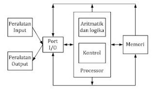 Prinsip dan Cara Kerja Komputer