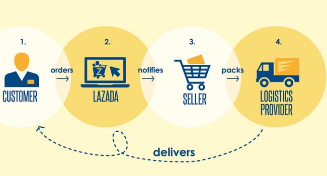 3 Cara Menghasilkan Uang Dari Toko Online Lazada
