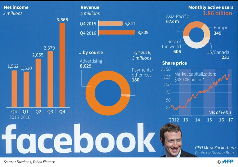Facebook revenue chart, net income in 2016/2017