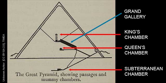 Fact #16: THE GREAT PYRAMID HAS 3 CHAMBERS (learn more)