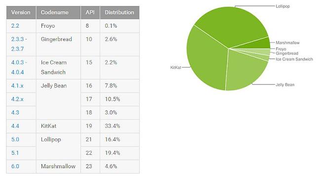 data grafik google playstore