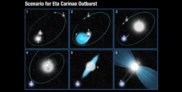 This six-panel graphic illustrates a possible scenario for the powerful blast seen 170 years ago from the star system Eta Carinae. Credit: NASA, ESA, and A. Feild (STScI)