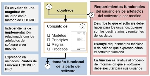 Estimaciones de Software con COSMIC vision general