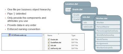 hdl5 - Basics of HCM Data Loader in Fusion