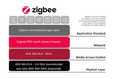 Zigbee Seminar Report and PPT