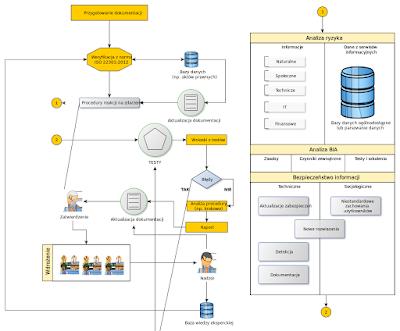 contoh desain menggunakan yEd Graph Editor