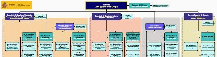 Sitio de manuel velasco carretero dios m o cu nto puesto for Pagina del ministerio de interior y justicia