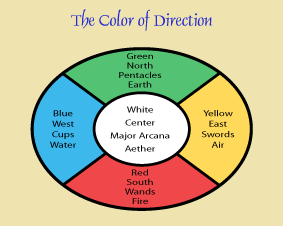 tarot: the color of direction chart