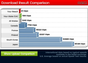 A Guide to Internet Speed for Gaming