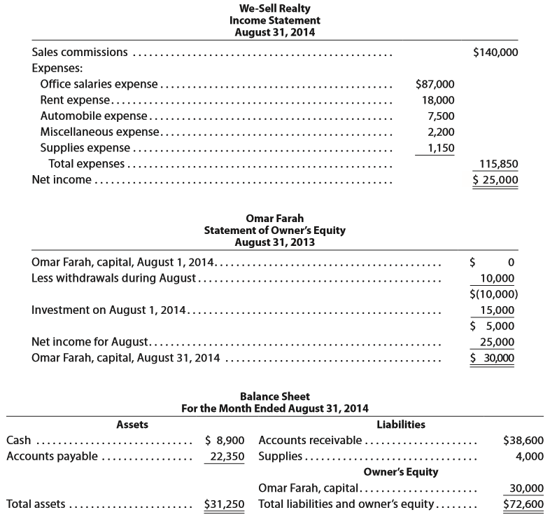 the assets and liabilities of the company are $175 000