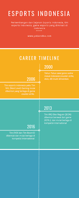 Infographic esports indonesia