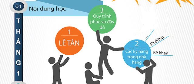 hoc nghe nghiep vu ban bar pha che-thang 1