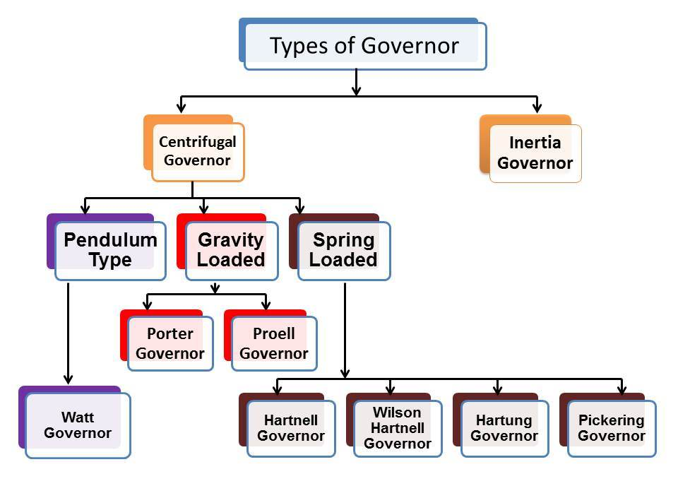 What is Governor? What are main Types of Governor? - mech4study