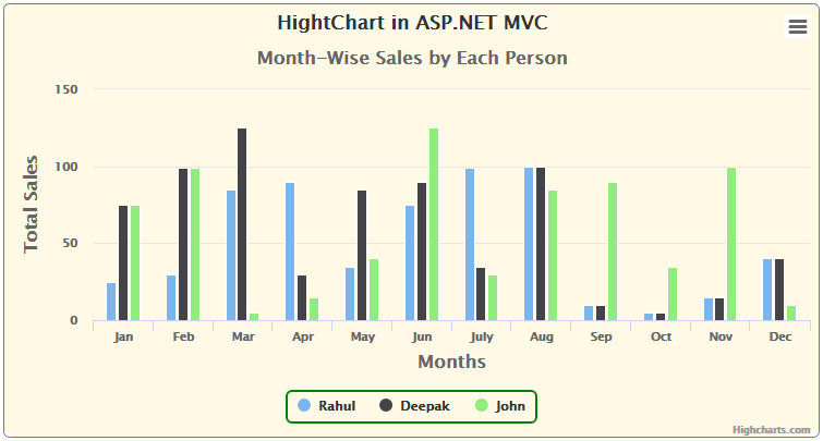 Implement Chart using DotNet HighCharts in ASP NET MVC