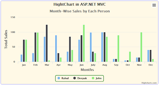 ASPArticles.com: Implement Chart using DotNet HighCharts in ASP.NET MVC