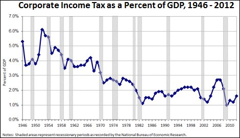 Capital gains tax rates and income as realized gains