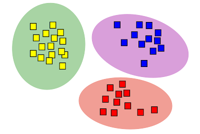 Categorical cluster analysis: separation in preparation for some other study