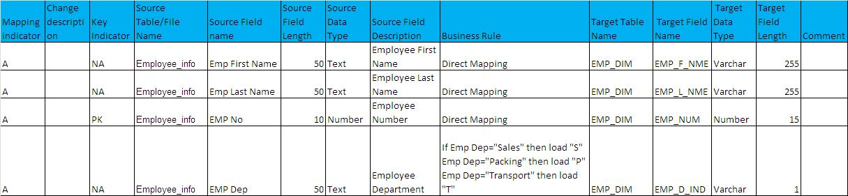 What is ETL Mapping Document ?A Real Time Example « Big Data - DW  BI