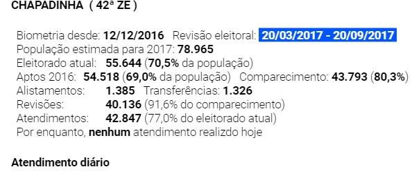 Atualização Biométrica da 42ª Zona já garantiu mais de 40 mil eleitores em Chapadinha.