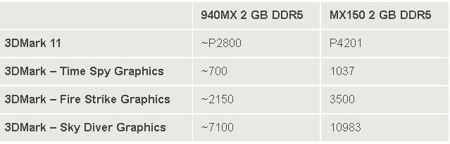 Nvidia MX150 Vs 940MX DDR5