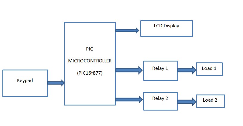 Cool Password Based Circuit Breaker Using Pic Microcontroller With C Code Wiring Database Ilarigelartorg