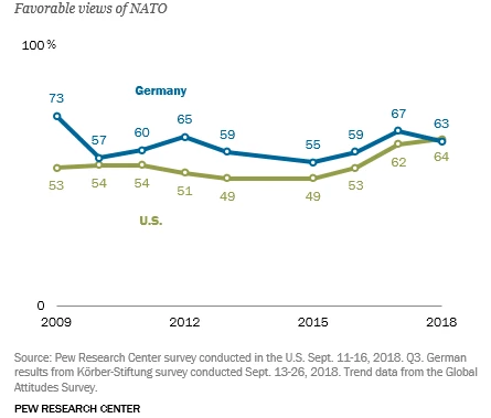 favorable views of NATO in Germany chart