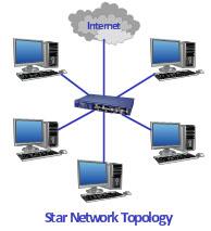 Pengertian topology jaringan dan macam-macam