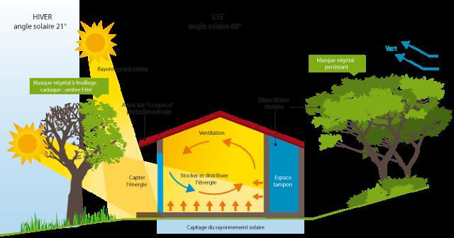 Les Principes De Base Dune Conception Bioclimatique Archiguelma