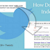 Comment Google va-t-il indexer les Tweets ?