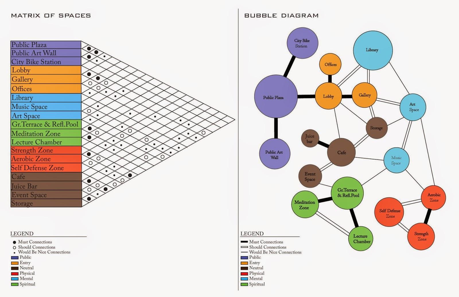 medium resolution of matrix of spaces bubble diagram