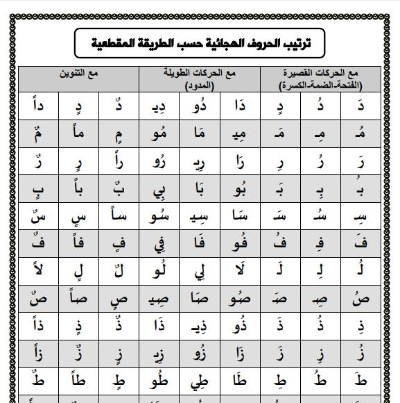 ترتيب الحروف الهجائية ، ترتيب الحروف العربية ،ترتيب الحروف