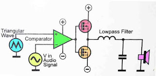 Basic Principle of Class D Amplifier