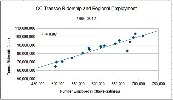 About  Of The Variation In Ridership Can Be Explained By The Number Of People Employed When The Strike Years   Are Removed The Relationship