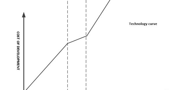 The Software Economist Blog: Technology curve for Agile