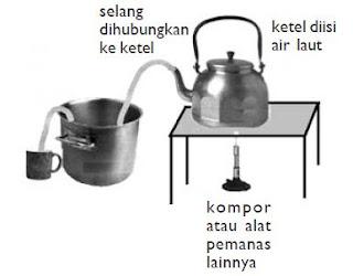 Pengertian Filtrasi (Penyaringan), Penguapan, Destilasi, Sublimasi, Kromatografi, dan Sentrifugasi sebagai Metode Pemisahan Campuran